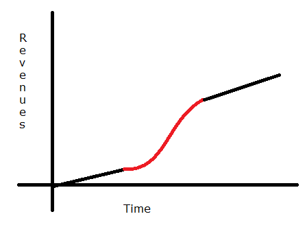 This crude chart shows the typical trajectory of a young company. The beginning of the red zone is when you should raise venture money