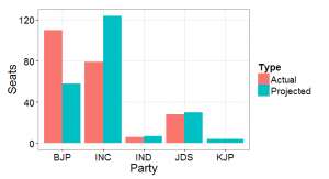 Red bars show actual performance in 2008. Blue bars show what the seat distribution might have been had the BJP been without the KJP and BSR Congress